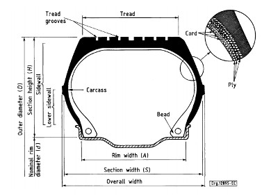 Конструкция шины
