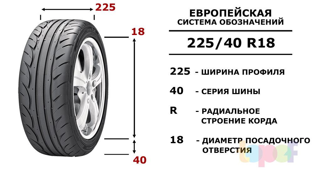 Маркировка шин. Европейская система обозначений. Типоразмер 225/40R18
