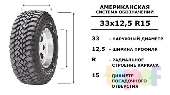 Размер шин в дюймах 33x12,5R15
