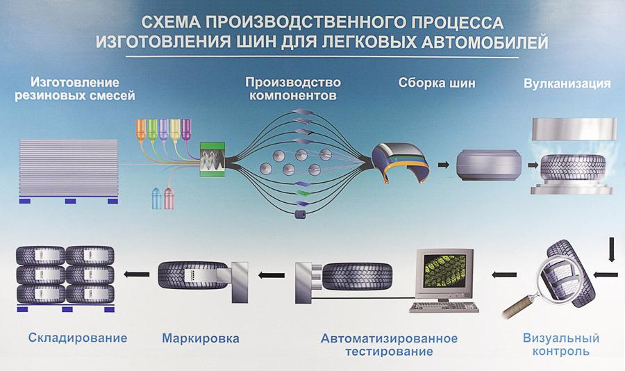 Этапы производства шин Nokian