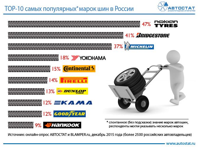 Самыми узнаваемыми марками шин стали Nokian, Bridgestone и Michelin