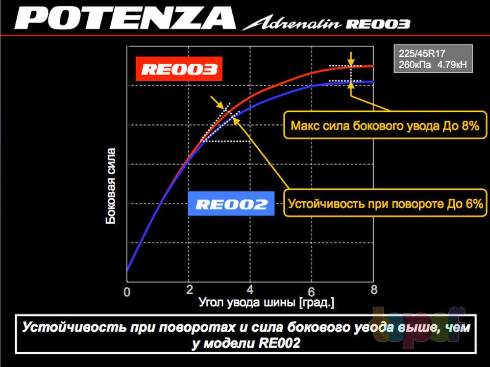 Управляемость RE003