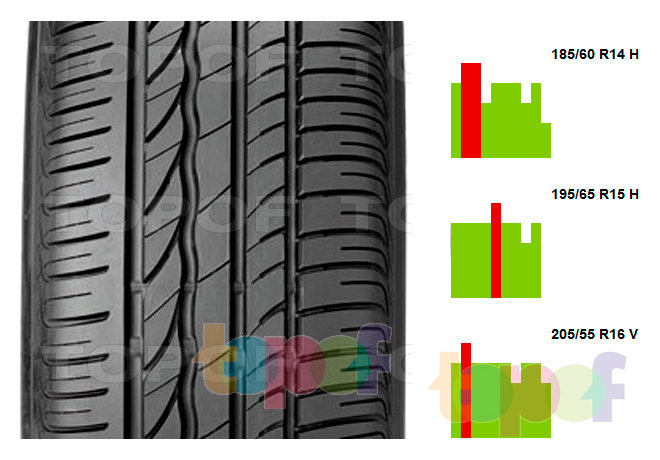 Изменение оценок на шины Bridgestone Turanza ER300 в зависимости от размера
