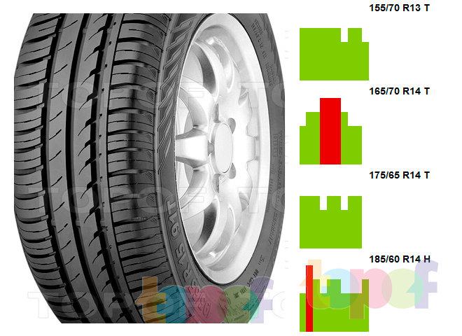 Изменение оценок на шины Continental ContiEcoContact 3 в зависимости от размера