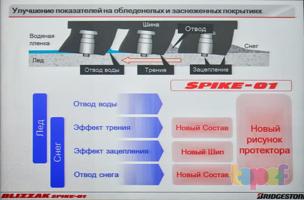 Показатели шины Bridgestone Blizzak Spike-01 на обледенелых и заснеженных покрытиях
