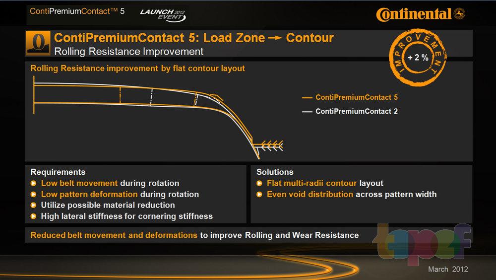 При конструировании новой шины CPC5 было также учтено влияние паразитных вибраций корда и дефформаций блоков протектора в процесе вращения