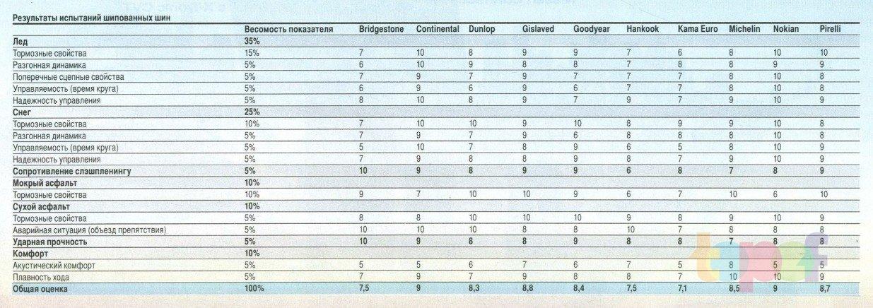 Результаты испытаний шипованных шин