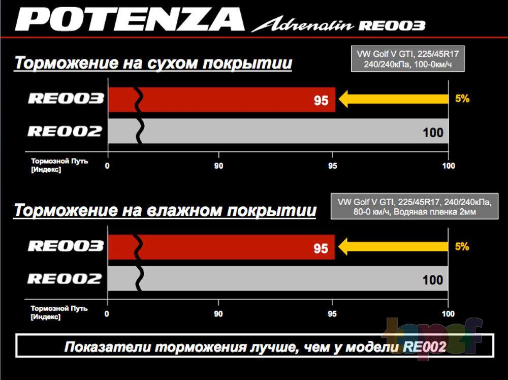 Торможение RE003