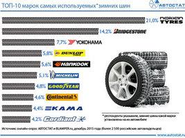 ТОП-10 самых используемых марок зимних шин