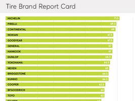 Журнал Consumer Reports назвал десятку лучших шинных брендов США
