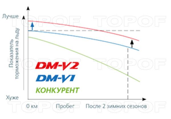Сохранение тормозных характеристик Bridgestone Blizzak DM-V2