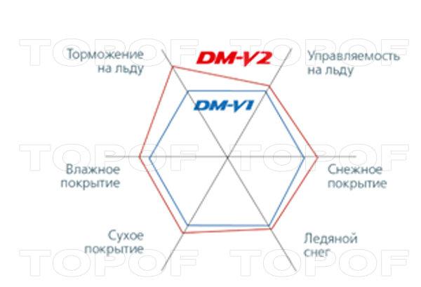 Эксплуатационные характеристики Bridgestone Blizzak DM-V2
