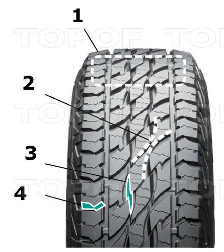 Характеристики шин Bridgestone Dueler A/T 697