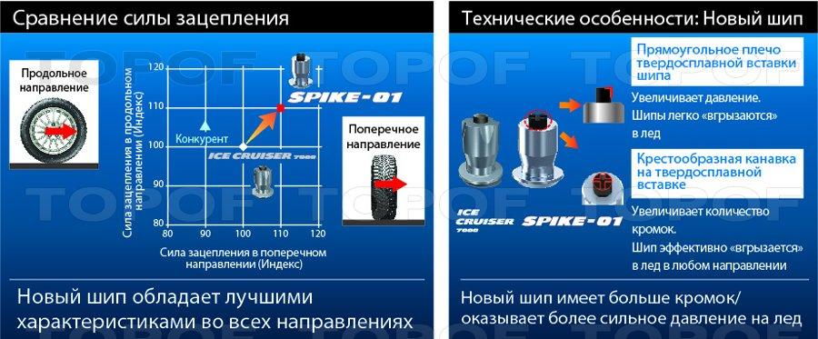 Особенности модели Bridgestone  Blizzak Spike-01
