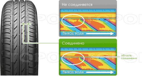 Особенности модели Bridgestone  Ecopia EP100