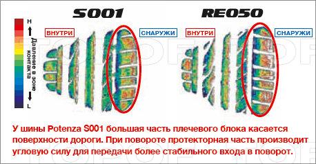 Особенности модели Bridgestone  Potenza S001