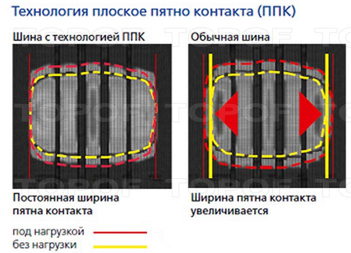 Плоское пятно контакта Bridgestone Turanza T001