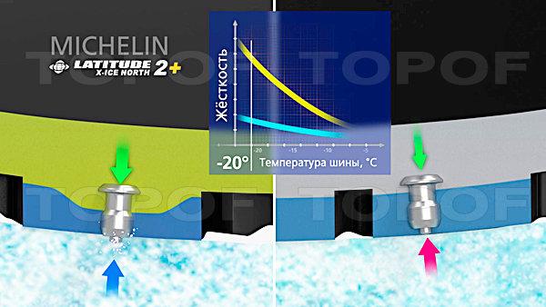 применение двухслойного состава резиновой смеси Latitude X-Ice North 2+