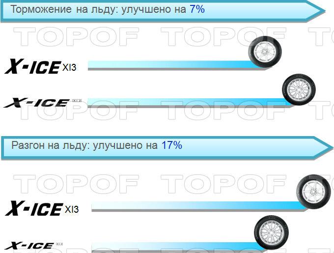 Торможение и разгон на льду Michelin X-Ice 3