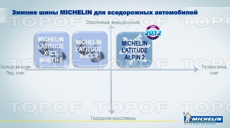 Предназначение зимних шин Michelin Latitude Alpin 2