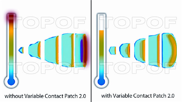 Michelin Pilot Super Sport: Технология Variable Contact Patch 2.0