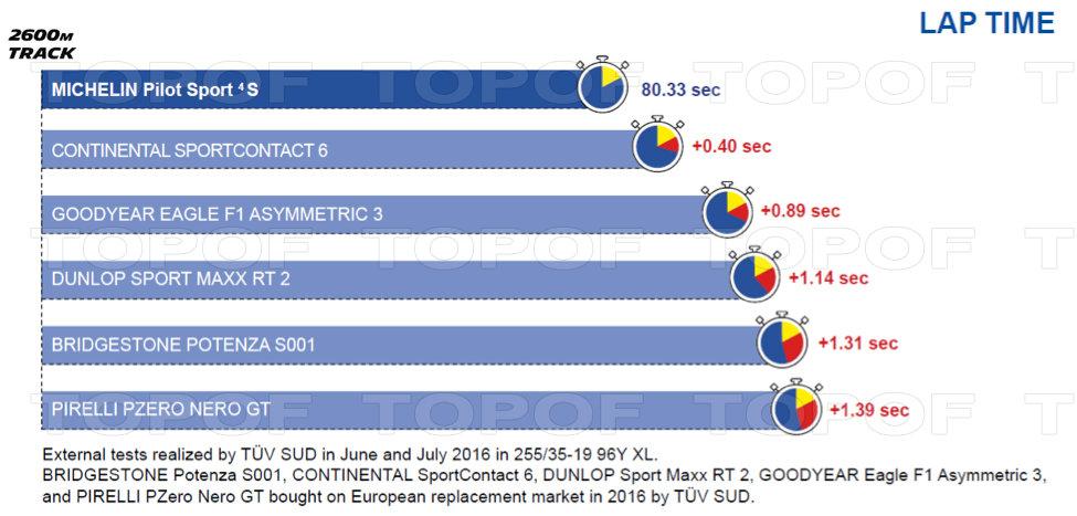 Спортивная шина Michelin Pilot Sport 4 S. Сравнение с конкурентами на время прохождения круга.