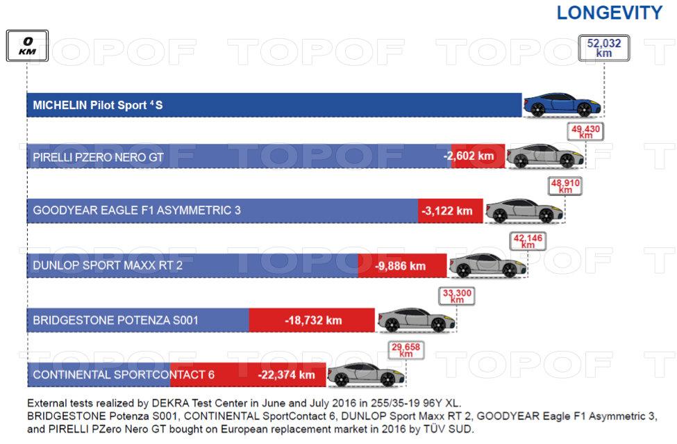 Спортивная шина Michelin Pilot Sport 4 S. Сравнение с конкурентами на ходимость.