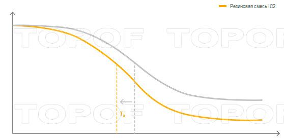 Адаптированная полимерная структура ContiIceContact 2 (+SUV)