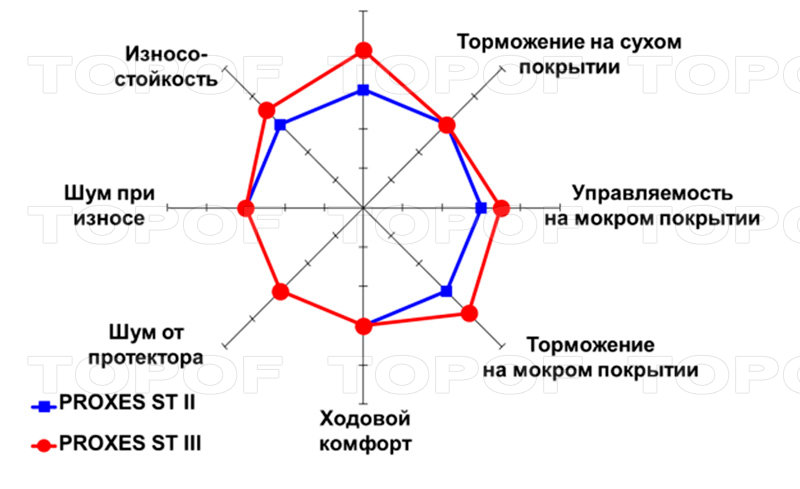 Сравнение шин Toyo Proxes S/T III