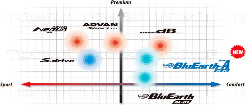 Место Yokohama BluEarth-A AE50 в ассортименте шин Yokohama