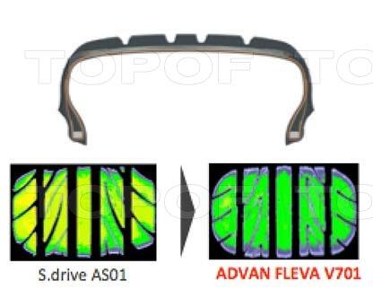 Продвинутые технологии ADVAN в Yokohama Advan Fleva V701